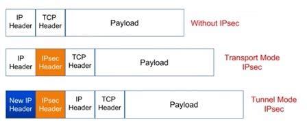Ipsec Vpn  Ipsec Benefits,standards,modes,architecture
