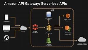 Aws Lambda And Serverless Cloud
