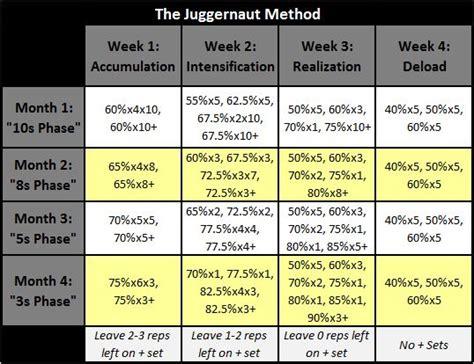 juggernaut template become unstoppable juggernaut method review powerliftingtowin