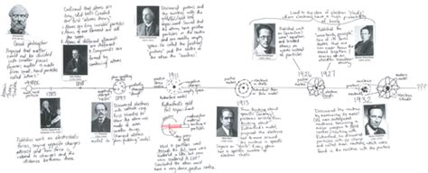 Atomic theory timeline by mwrigh58 - Teaching Resources - TES