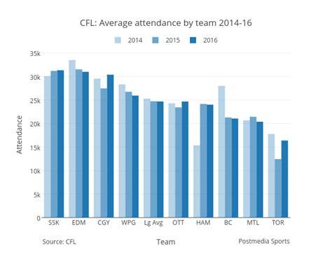 cfl average attendance  team   bar chart
