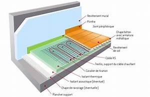 Sol Chauffant Électrique : plancher chauffant ks thermor ~ Melissatoandfro.com Idées de Décoration