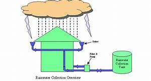 Rainwater Harvesting Encouraged