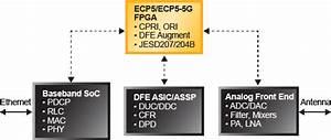Ecp5    Ecp5-5g