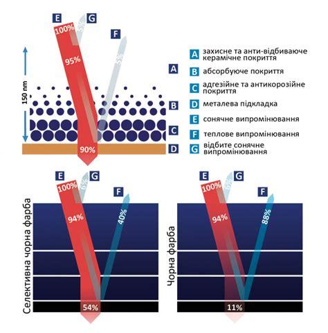 Солнечные коллекторы для отопления дома виды принцип работы характеристики и цены
