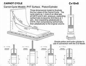 Carnot Cycle Models  Piston  Cylinder  Pvt Surface