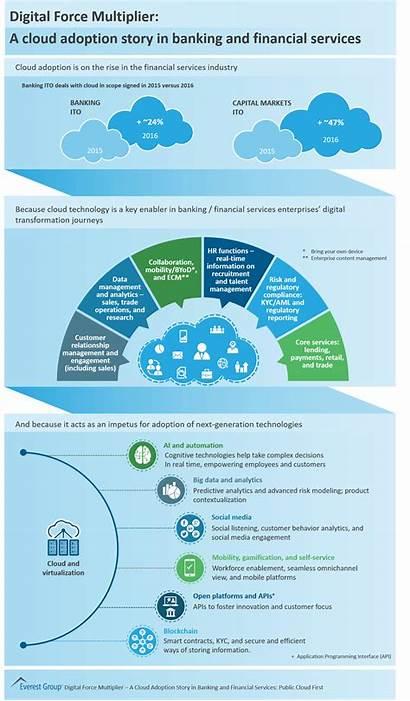 Digital Force Multiplier Cloud Capital Banking Services