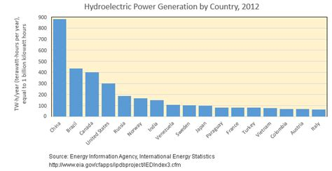 hydroelectric power  water basic information
