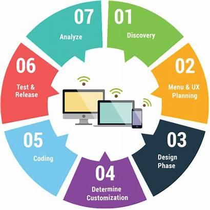 Website Web Development Ux Designer Process Experience