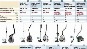 Wie Funktioniert Ein Staubsauger : testen staubsauger klein und kr ftig verbraucher tagesspiegel ~ Watch28wear.com Haus und Dekorationen