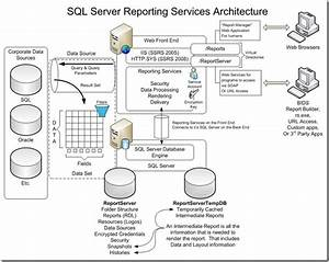 Datawarehousing And Business Intelligence   Reporting Service Architecture