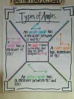 angles images math classroom teaching math