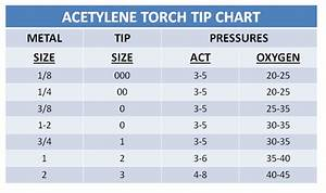 Cutting Torch Guide Chart