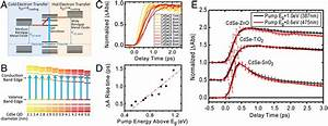 Photoinduced Electron Transfer From Semiconductor Quantum