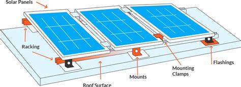 Home Solar Power Systems | LetsGoSolar.com