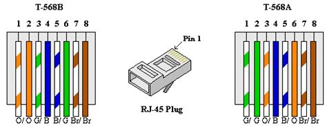 Cat5 B Wiring Diagram Rj45 Ether Cable Color Code by How To Wire Your House With Cat 5 Or 6 For Ethernet