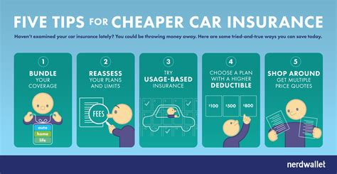 5 steps to cheaper car insurance rates