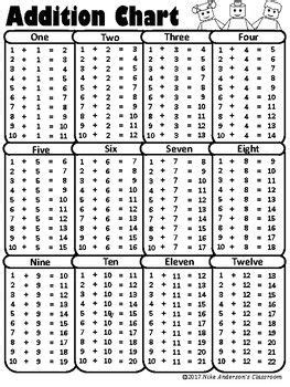 printable addition charts  images addition