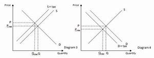 How Does A Price Floor Work And Affect A Market
