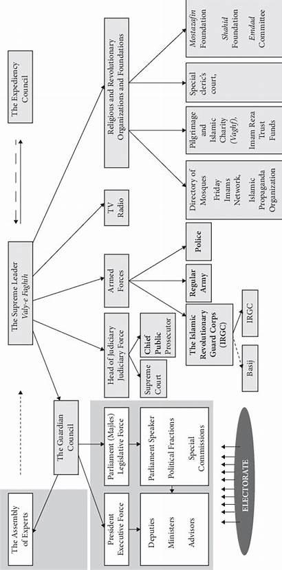 Iran Republic Structure Islamic Political Diagram