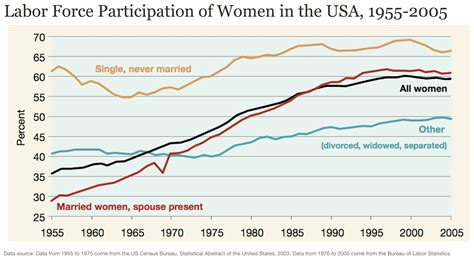 Working Women What Determines Female Labor Force