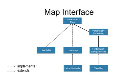 introduction   java collections framework dzone java