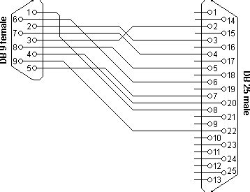 Serial Cable Pinout Information