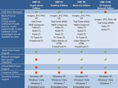 digital comparisons digital signage software comparison table faux pas