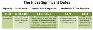 Aztec Inca Maya Timeline