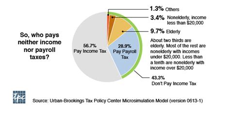What Percentage Of Americans Are by Is It True That 47 Percent Of Americans Don T Pay Taxes