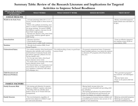 Deal Review Template by Best Photos Of Sle Literature Review Table Literature