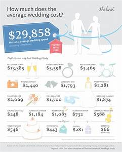 Theknotcom releases 2013 wedding statistics for How much to charge for wedding video