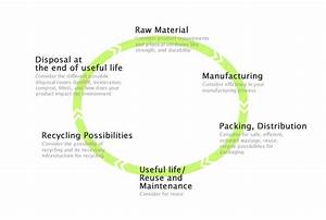 Life Cycle Perspective Table