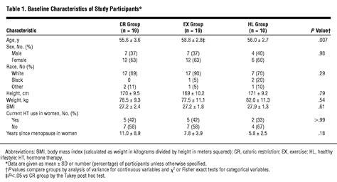 bone mineral density response  caloric restriction