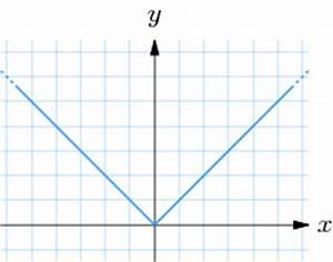 Steigung Im Punkt Berechnen : 1 1 einf hrung zur differentialrechnung online ~ Themetempest.com Abrechnung