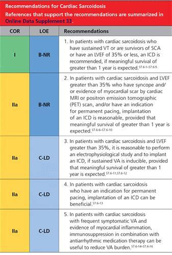 ahaacchrs guideline  management  patients