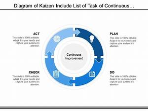 Diagram Of Kaizen Include List Of Task Of Continuous
