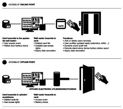 lecteur mural salto network svn salto systems