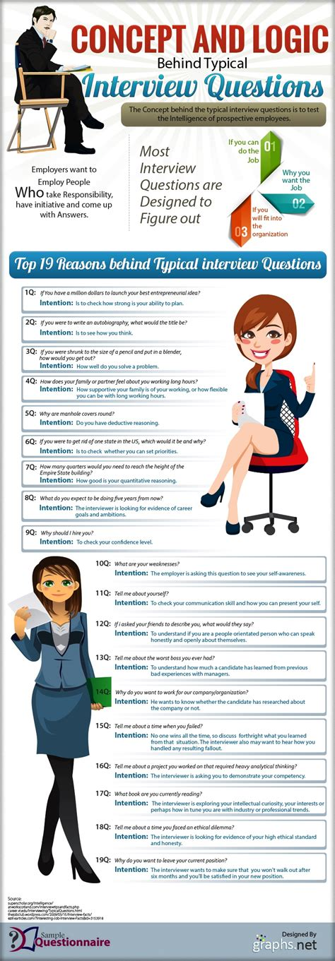 interview questions job concept infographic common checking typical logic answer interviewer think tip week meaning most