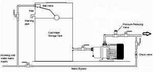 Water Pressure Booster Pump Installation At Water Tanks