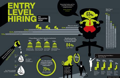 entry level design entry level hiring an industry view infographic