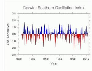 Southern Oscillation Indices  Signal  Noise And Tahiti