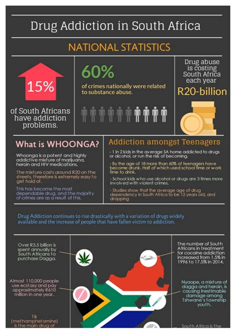 drug addiction  south africa facts statistics