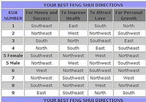 Feng Shui Kua Zahl : lucky feng shui directions chart feng shui tips pinterest feng shui small spaces and spaces ~ Markanthonyermac.com Haus und Dekorationen