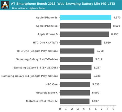 iphone 5s battery capacity battery the iphone 5s review