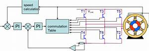 Generate Your Own Commutation Table  Trapezoidal Control 3