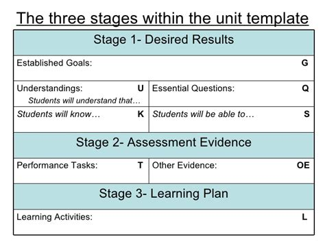 understanding by design template understanding by design the basics