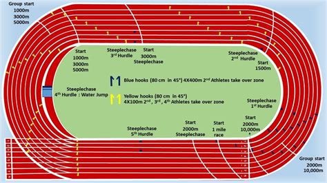 Diagram Of Track Running by 400m Standard Track Easy Marking