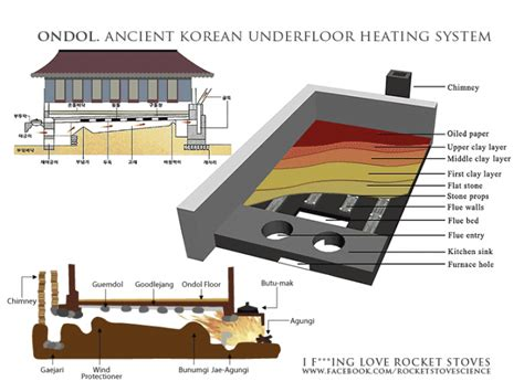 korean hot stone therapy 11 ways people keep themselves warm in insanely cold