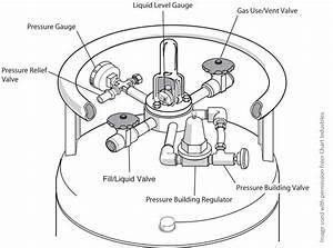 Fact Sheet  Intro To Cryogen Dewars